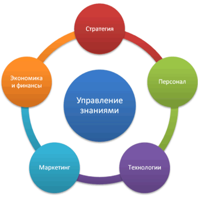 thesis on knowledge management system Knowledge management system generally is knowledge sharing and collaboration in an organization.